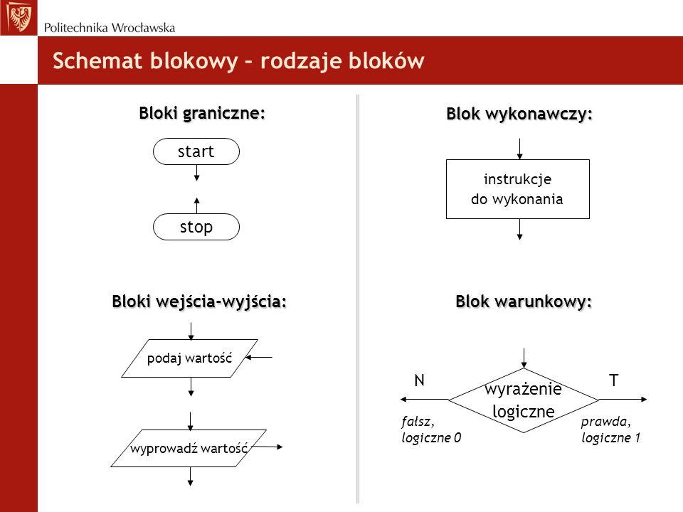 Schemat blokowy – rodzaje bloków Bloki graniczne: start stop Bloki wejścia-wyjścia: podaj wartośćwyprowadź wartość Blok wykonawczy: instrukcje do wyko