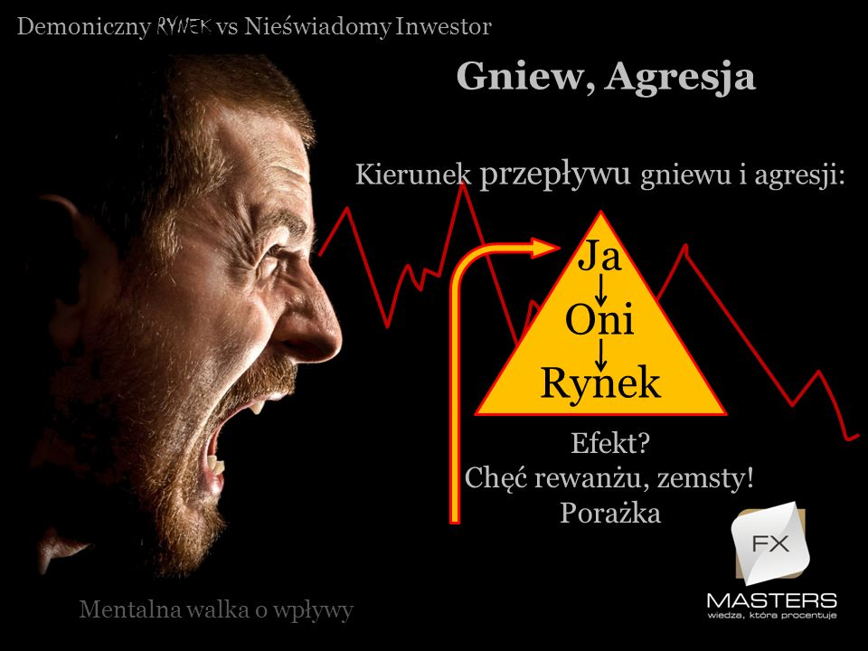 Demoniczny RYNEK vs Nieświadomy Inwestor Gniew, Agresja Mentalna walka o wpływy Kierunek przepływu gniewu i agresji: Ja Oni Rynek Efekt? Chęć rewanżu,