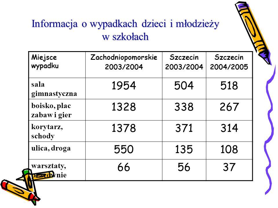 Informacja o wypadkach dzieci i młodzieży w szkołach Miejsce uszkodzenia ciała Zachodniopomorskie 2003/2004 Szczecin 2003/2004 Szczecin 2004/2005 końc