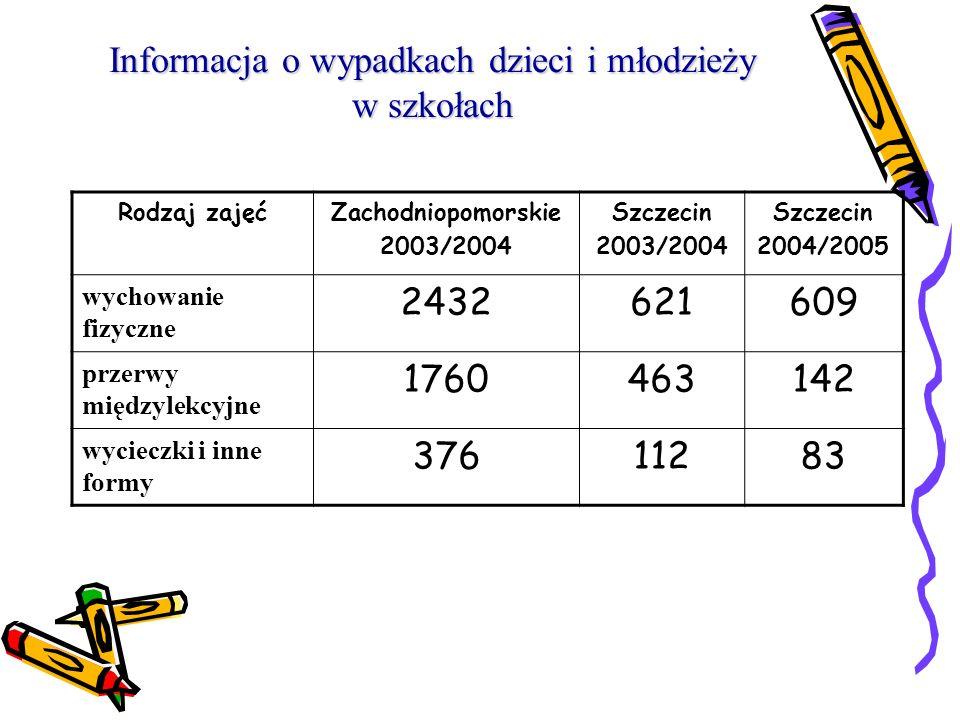 Informacja o wypadkach dzieci i młodzieży w szkołach Miejsce wypadku Zachodniopomorskie 2003/2004 Szczecin 2003/2004 Szczecin 2004/2005 sala gimnastyc
