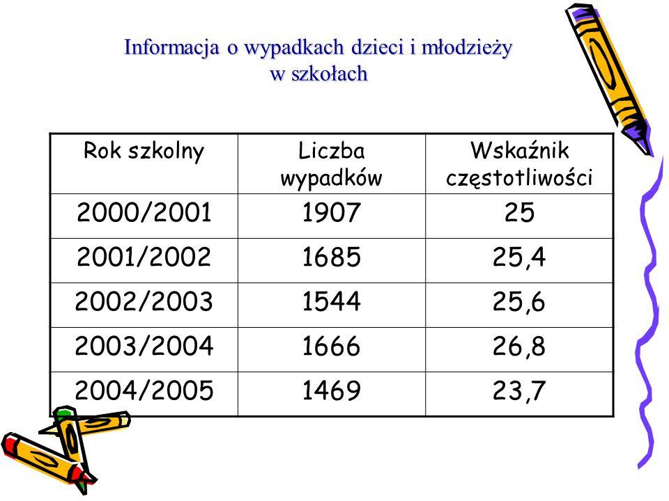 Wskaźnik częstotliwości wypadków I w x 1000 W cz = Z gdzie: W cz – wskaźnik częstotliwości wypadków, I w – ilość wypadków uczniów w badanym okresie, Z
