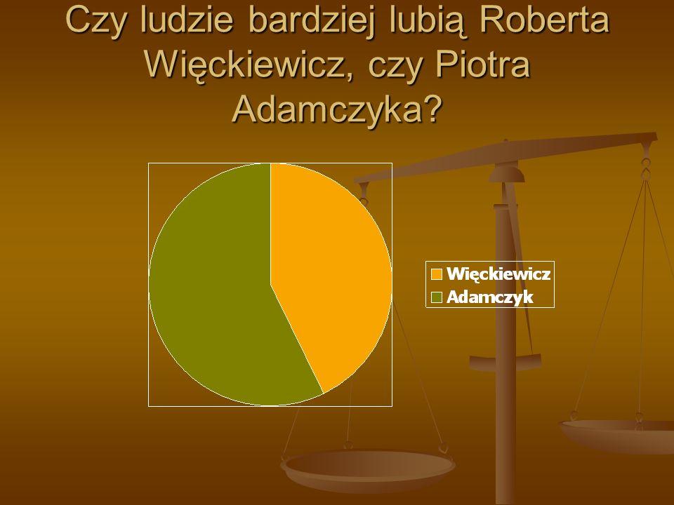 Czy ludzie bardziej lubią Roberta Więckiewicz, czy Piotra Adamczyka?