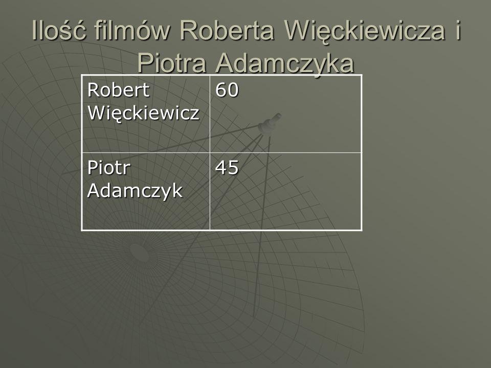 Ilość filmów Roberta Więckiewicza i Piotra Adamczyka Robert Więckiewicz 60 Piotr Adamczyk 45