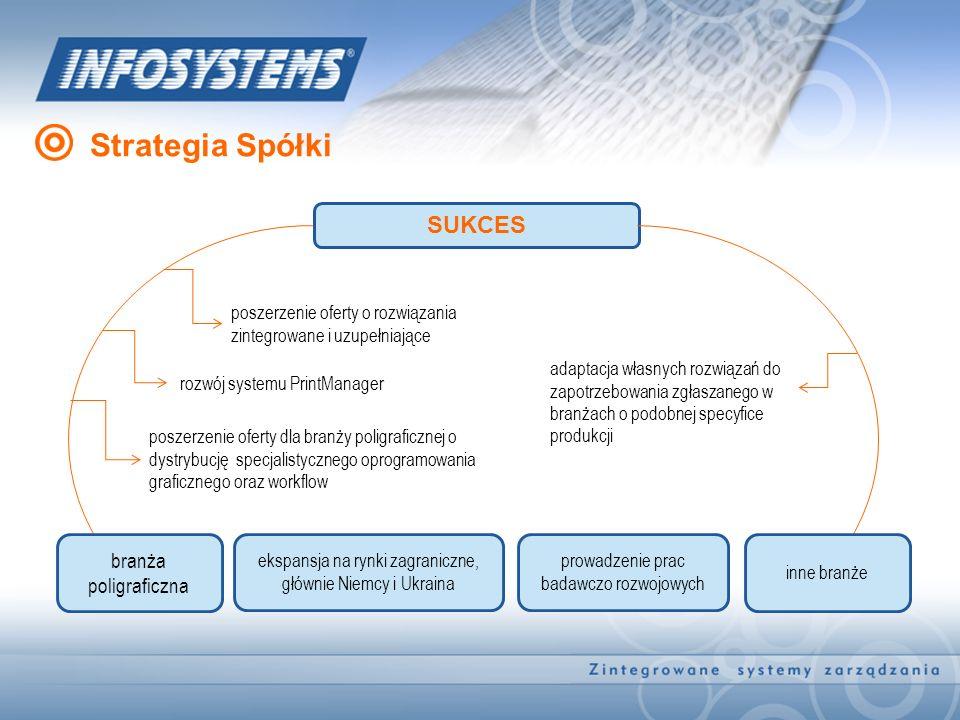 SUKCES branża poligraficzna ekspansja na rynki zagraniczne, głównie Niemcy i Ukraina poszerzenie oferty o rozwiązania zintegrowane i uzupełniające roz