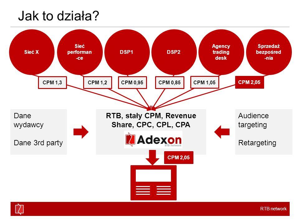 RTB network RTB, stały CPM, Revenue Share, CPC, CPL, CPA Jak to działa? Sieć X Sieć performan -ce DSP1DSP2 Agency trading desk Sprzedaż bezpośred -nia