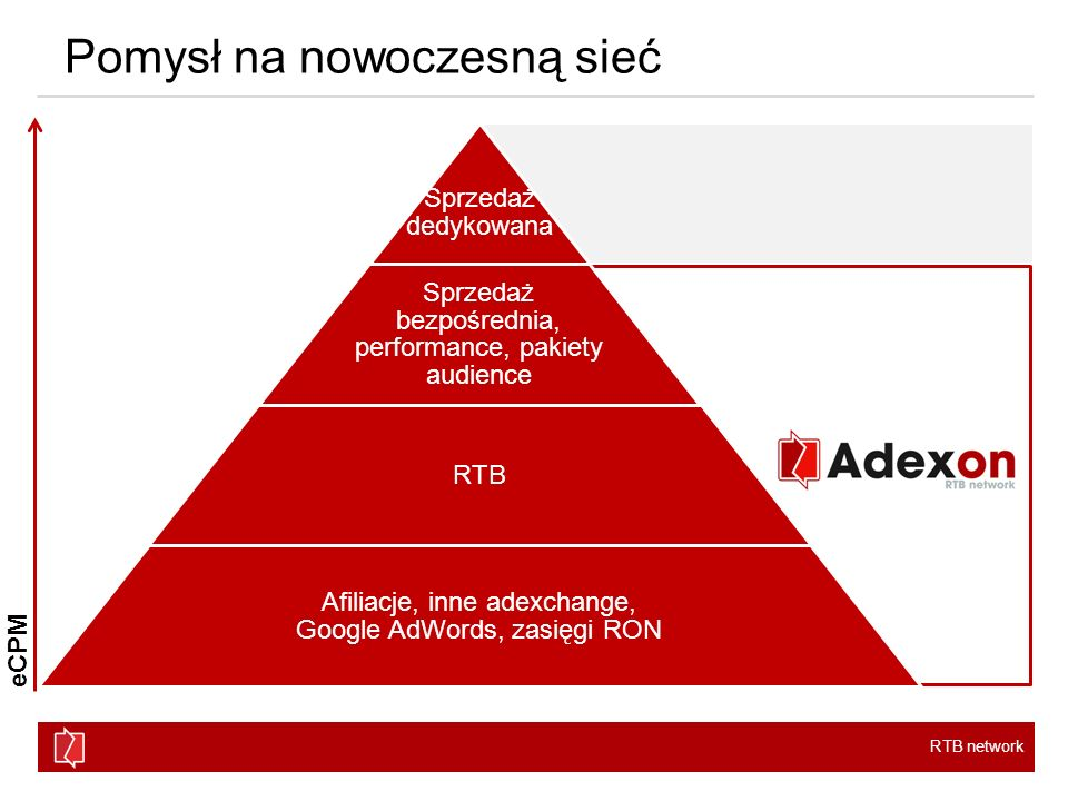 RTB network Pomysł na nowoczesną sieć Sprzedaż dedykowana Sprzedaż bezpośrednia, performance, pakiety audience RTB Afiliacje, inne adexchange, Google