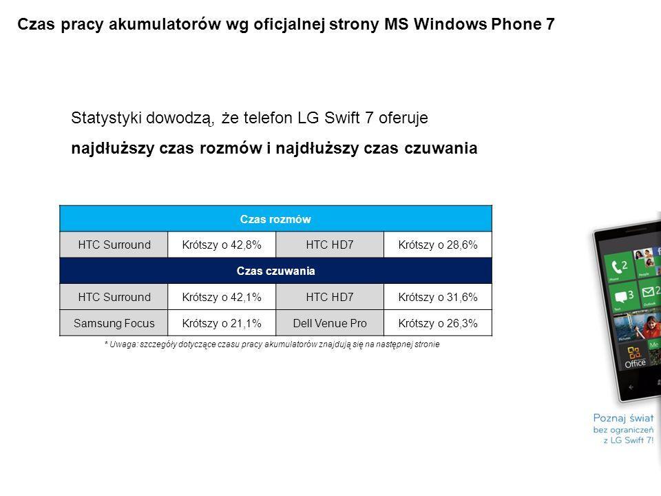 Czas pracy akumulatorów wg oficjalnej strony MS Windows Phone 7 Statystyki dowodzą, że telefon LG Swift 7 oferuje najdłuższy czas rozmów i najdłuższy czas czuwania Czas rozmów HTC SurroundKrótszy o 42,8%HTC HD7Krótszy o 28,6% Czas czuwania HTC SurroundKrótszy o 42,1%HTC HD7Krótszy o 31,6% Samsung FocusKrótszy o 21,1%Dell Venue ProKrótszy o 26,3% * Uwaga: szczegóły dotyczące czasu pracy akumulatorów znajdują się na następnej stronie