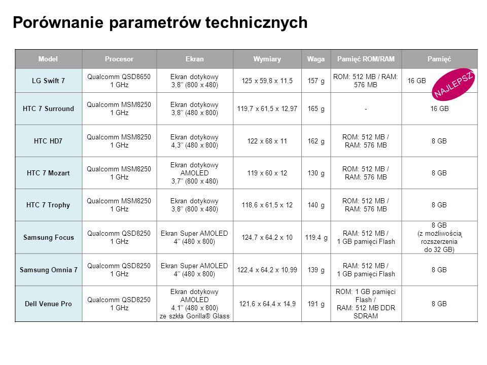 ModelBateriaAparat fotograficznyPozostałe funkcje LG Swift 7 Czas rozmów: 480 min Czas czuwania: 416 godz.