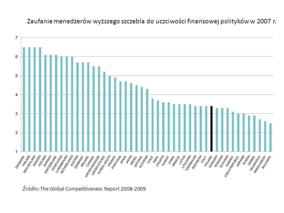 Źródło: The Global Competitiveness Report 2008-2009 Zaufanie menedżerów wyższego szczebla do uczciwości finansowej polityków w 2007 r.