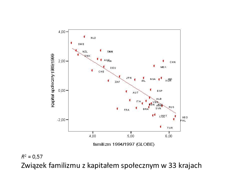 R 2 = 0,57 Związek familizmu z kapitałem społecznym w 33 krajach
