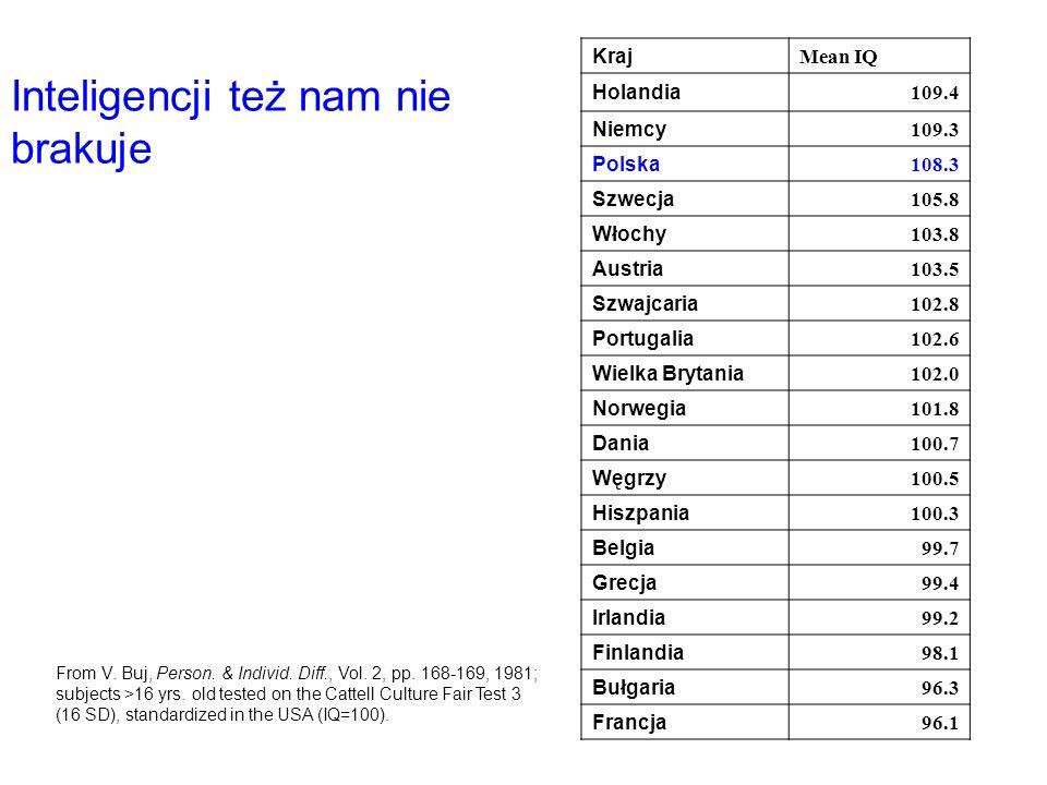 Kraj Mean IQ Holandia 109.4 Niemcy 109.3 Polska 108.3 Szwecja 105.8 Włochy 103.8 Austria 103.5 Szwajcaria 102.8 Portugalia 102.6 Wielka Brytania 102.0