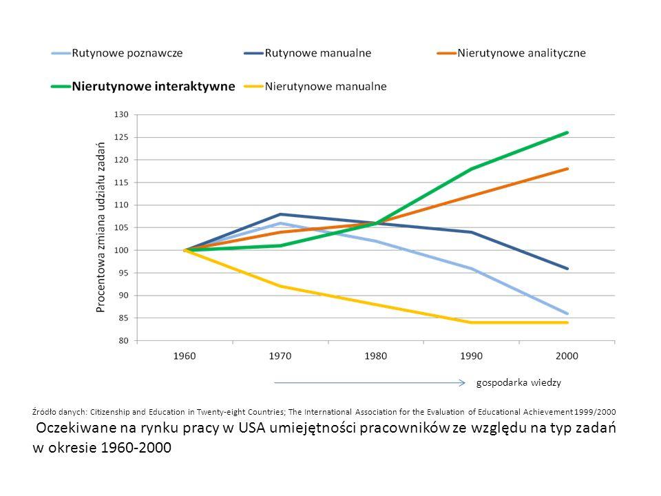 Źródło danych: Lynn and Vanhanen, 2002 i WVS 2 i 3 fala Znaczenie kapitału kreatywnego (IQ w latach 90-tych XX w.) i pomostowego kapitału społecznego (uogólnione zaufanie z lat 90-tych XX w.) dla wyjaśnienia logarytmu wzrostu PKB per capita w latach 1995–2006 w grupie 23 bogatych i 33 ubogich krajów (wg 1995 r.) procent wariancji wyjaśnionej przez dany kapitał przy kontroli pozostałego (VIF < 2)
