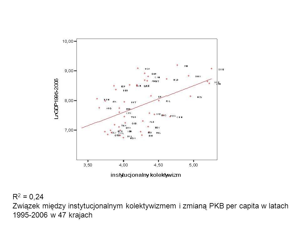 R 2 = 0,24 Związek między instytucjonalnym kolektywizmem i zmianą PKB per capita w latach 1995-2006 w 47 krajach