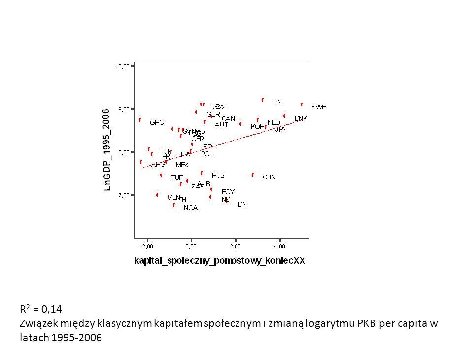R 2 = 0,14 Związek między klasycznym kapitałem społecznym i zmianą logarytmu PKB per capita w latach 1995-2006