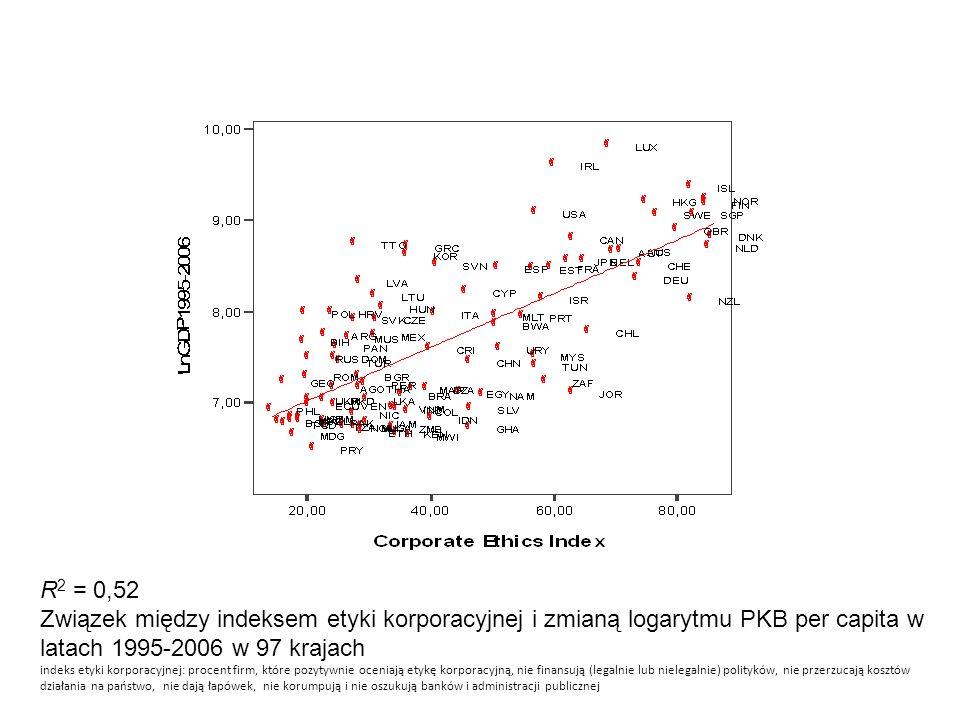 R 2 = 0,52 Związek między indeksem etyki korporacyjnej i zmianą logarytmu PKB per capita w latach 1995-2006 w 97 krajach indeks etyki korporacyjnej: p