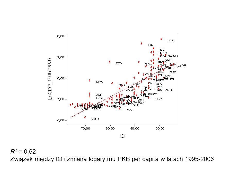R 2 = 0,62 Związek między IQ i zmianą logarytmu PKB per capita w latach 1995-2006