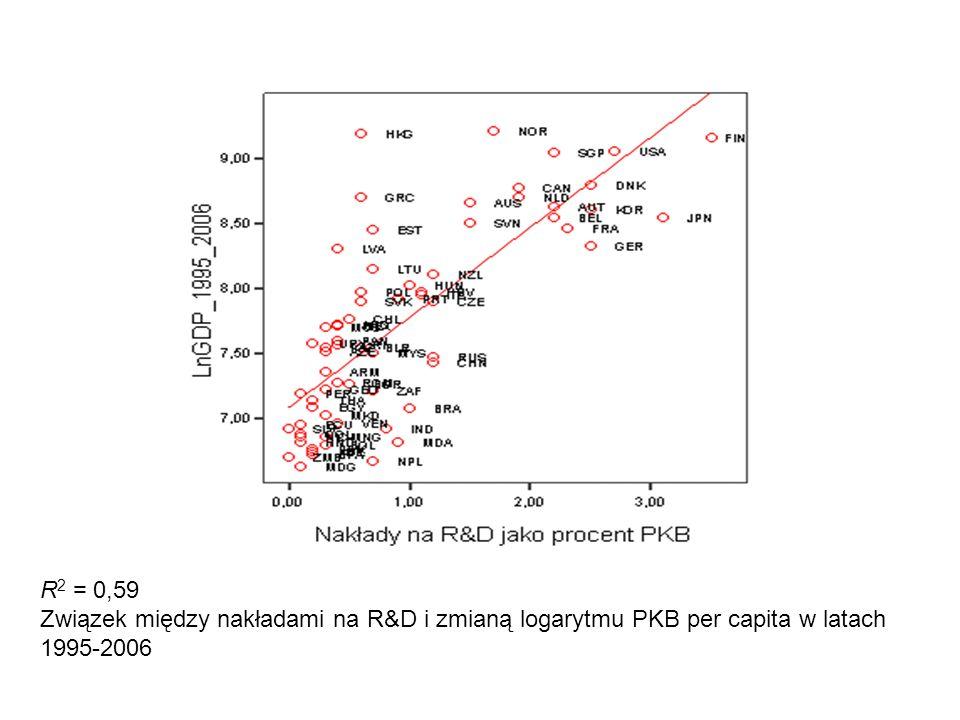 R 2 = 0,59 Związek między nakładami na R&D i zmianą logarytmu PKB per capita w latach 1995-2006