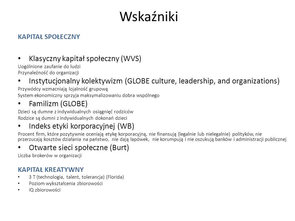 Wskaźniki KAPITAŁ SPOŁECZNY Klasyczny kapitał społeczny (WVS) Uogólnione zaufanie do ludzi Przynależność do organizacji Instytucjonalny kolektywizm (G