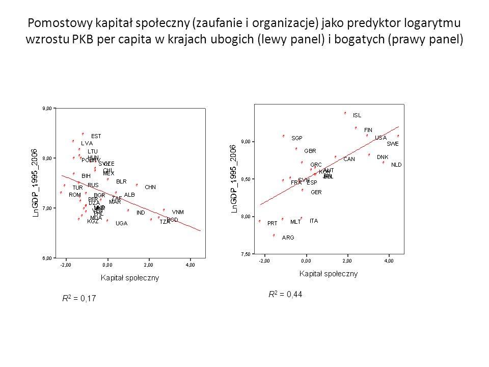 Pomostowy kapitał społeczny (zaufanie i organizacje) jako predyktor logarytmu wzrostu PKB per capita w krajach ubogich (lewy panel) i bogatych (prawy