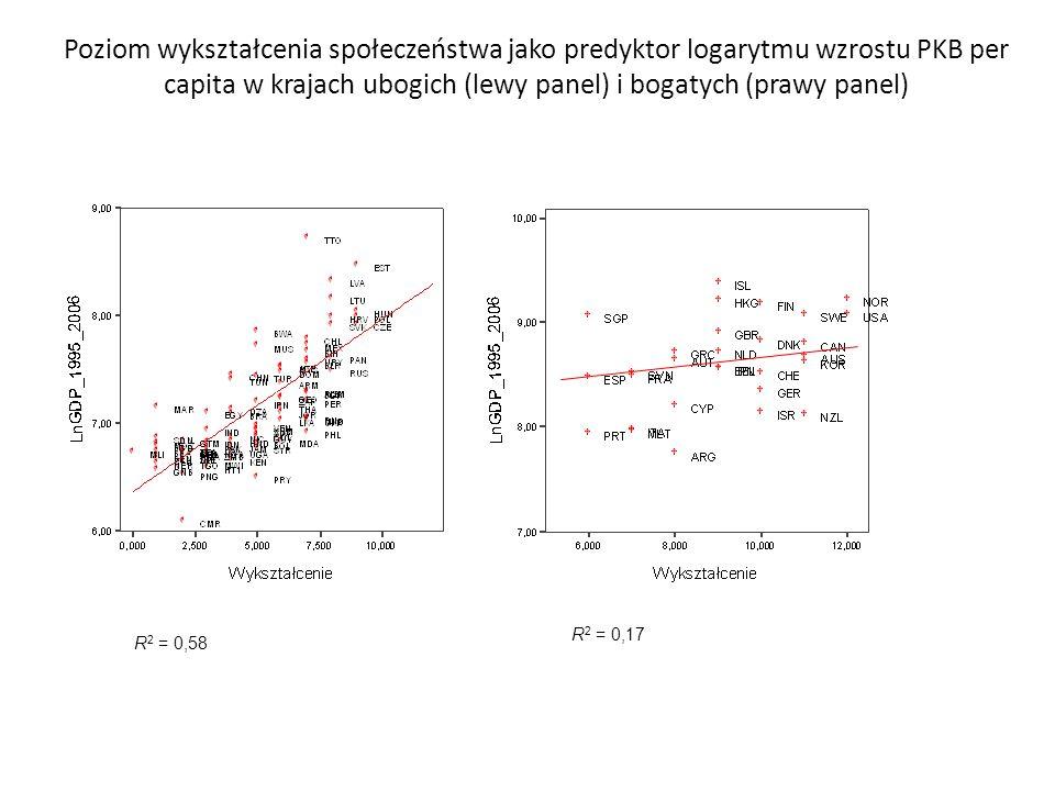 Poziom wykształcenia społeczeństwa jako predyktor logarytmu wzrostu PKB per capita w krajach ubogich (lewy panel) i bogatych (prawy panel) R 2 = 0,58