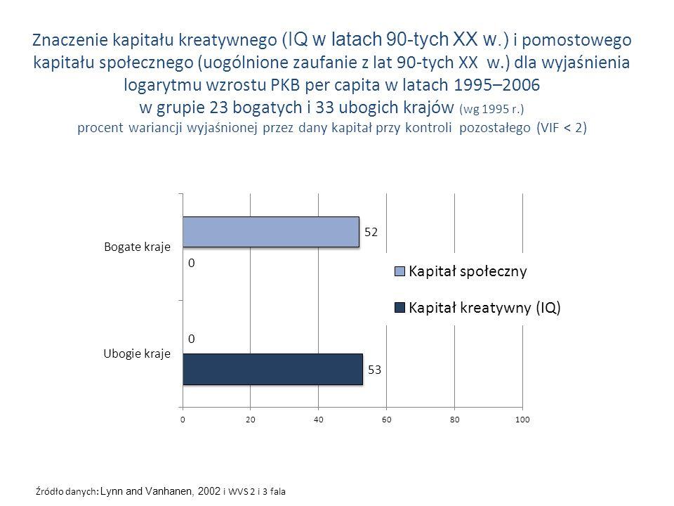 Źródło danych: Lynn and Vanhanen, 2002 i WVS 2 i 3 fala Znaczenie kapitału kreatywnego (IQ w latach 90-tych XX w.) i pomostowego kapitału społecznego
