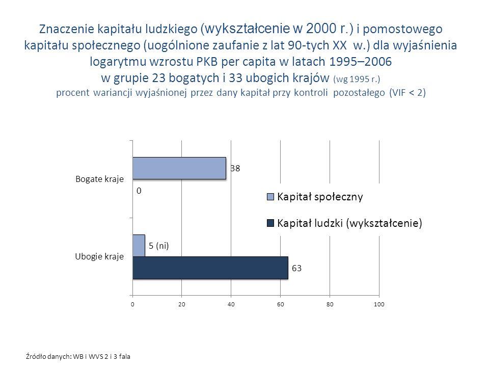 Źródło danych: WB i WVS 2 i 3 fala Znaczenie kapitału ludzkiego (wykształcenie w 2000 r.) i pomostowego kapitału społecznego (uogólnione zaufanie z la