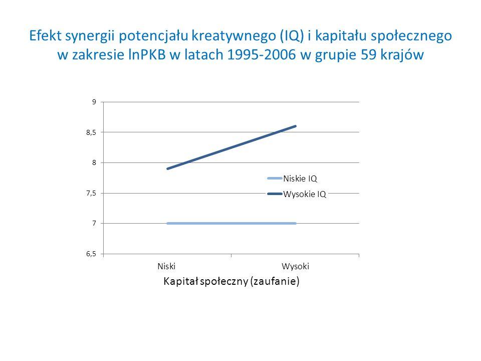 Efekt synergii potencjału kreatywnego (IQ) i kapitału społecznego w zakresie lnPKB w latach 1995-2006 w grupie 59 krajów