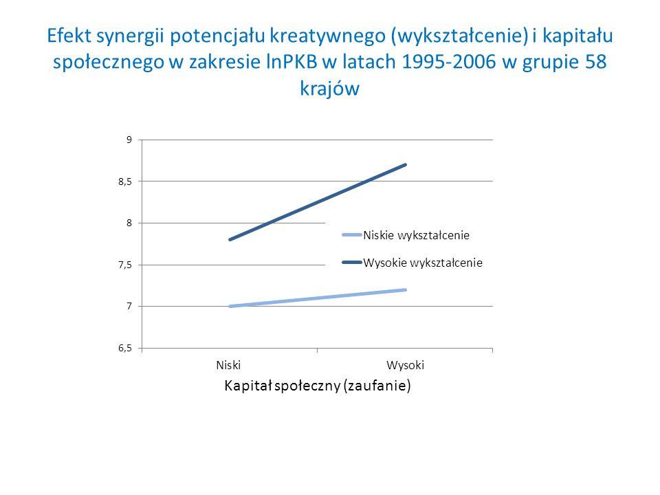 Efekt synergii potencjału kreatywnego (wykształcenie) i kapitału społecznego w zakresie lnPKB w latach 1995-2006 w grupie 58 krajów