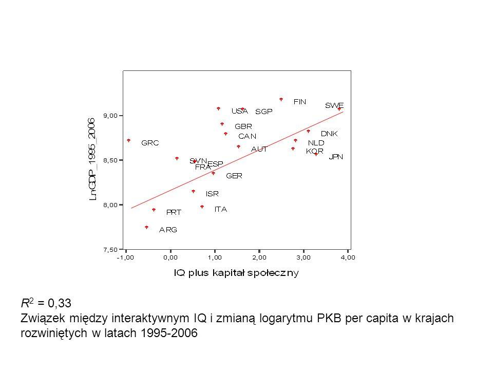R 2 = 0,33 Związek między interaktywnym IQ i zmianą logarytmu PKB per capita w krajach rozwiniętych w latach 1995-2006