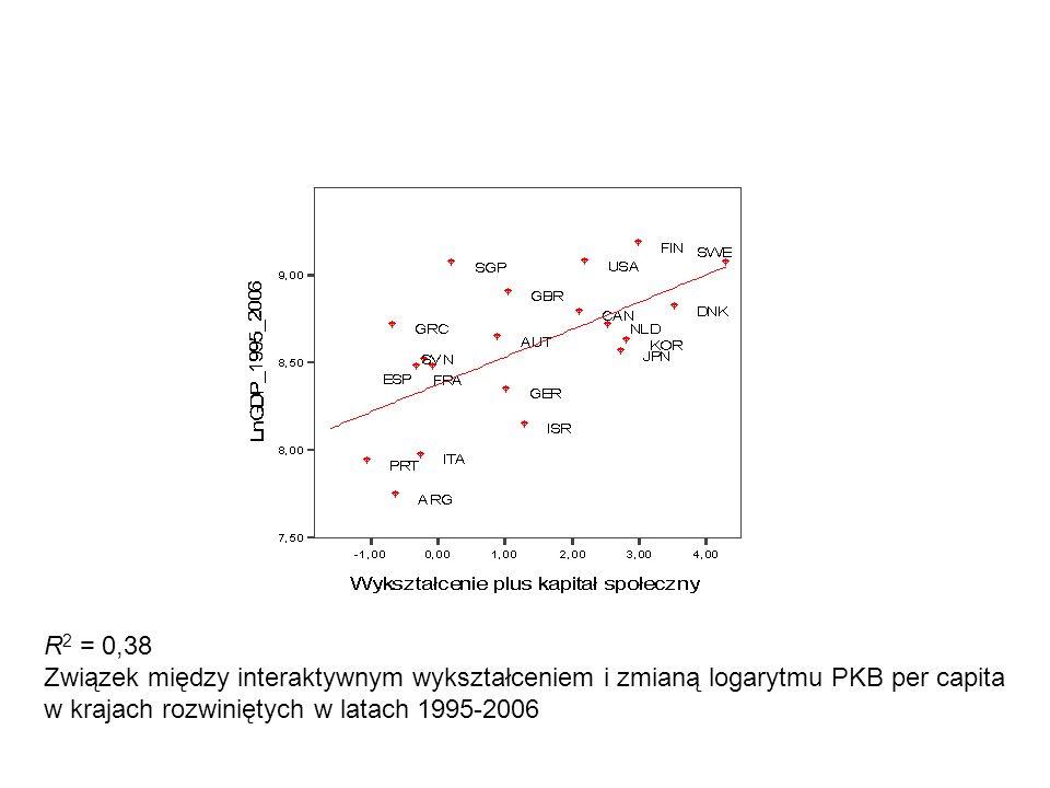 R 2 = 0,38 Związek między interaktywnym wykształceniem i zmianą logarytmu PKB per capita w krajach rozwiniętych w latach 1995-2006
