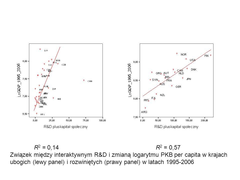R 2 = 0,14 R 2 = 0,57 Związek między interaktywnym R&D i zmianą logarytmu PKB per capita w krajach ubogich (lewy panel) i rozwiniętych (prawy panel) w