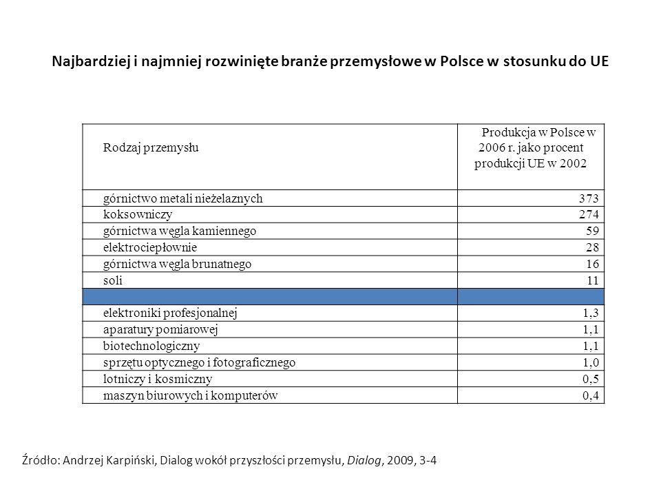 Najbardziej i najmniej rozwinięte branże przemysłowe w Polsce w stosunku do UE Rodzaj przemysłu Produkcja w Polsce w 2006 r. jako procent produkcji UE