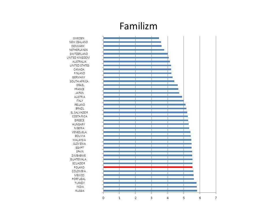 Liczba wniosków patentowych na 1 mln ludności Źródło: European Commission