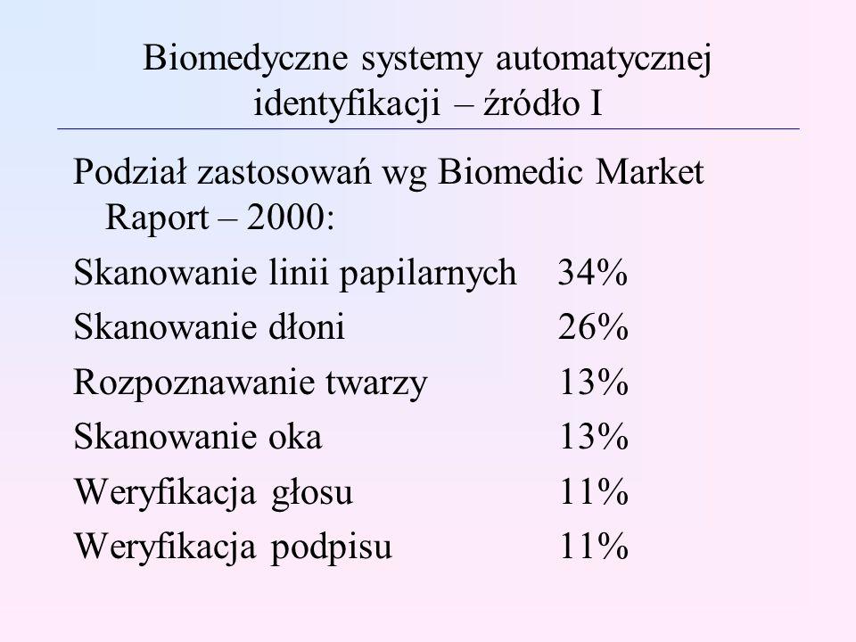 Biomedyczne systemy automatycznej identyfikacji – źródło I Podział zastosowań wg Biomedic Market Raport – 2000: Skanowanie linii papilarnych 34% Skano