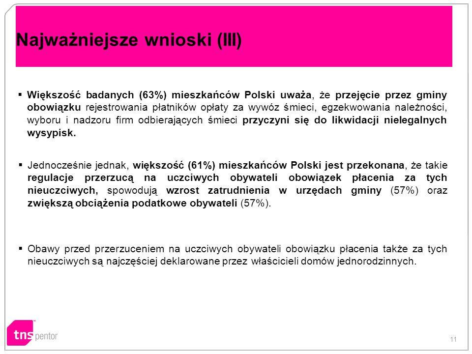 Najważniejsze wnioski (III) Większość badanych (63%) mieszkańców Polski uważa, że przejęcie przez gminy obowiązku rejestrowania płatników opłaty za wywóz śmieci, egzekwowania należności, wyboru i nadzoru firm odbierających śmieci przyczyni się do likwidacji nielegalnych wysypisk.