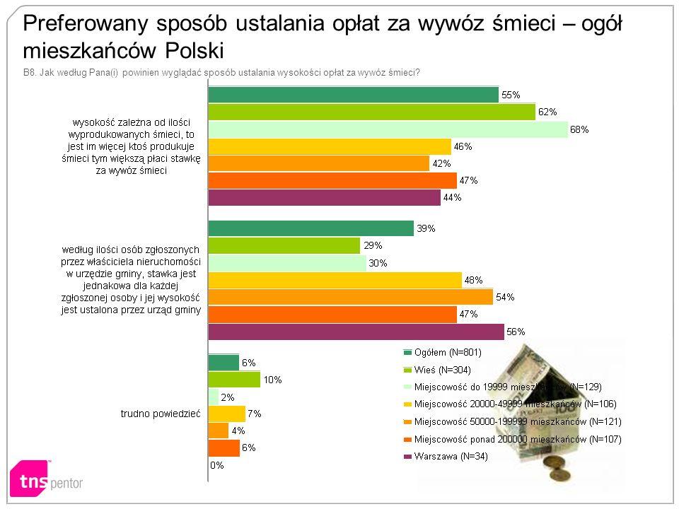 Preferowany sposób ustalania opłat za wywóz śmieci – ogół mieszkańców Polski B8.