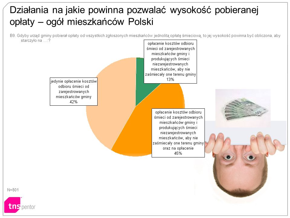 Działania na jakie powinna pozwalać wysokość pobieranej opłaty – ogół mieszkańców Polski N=801 B9.