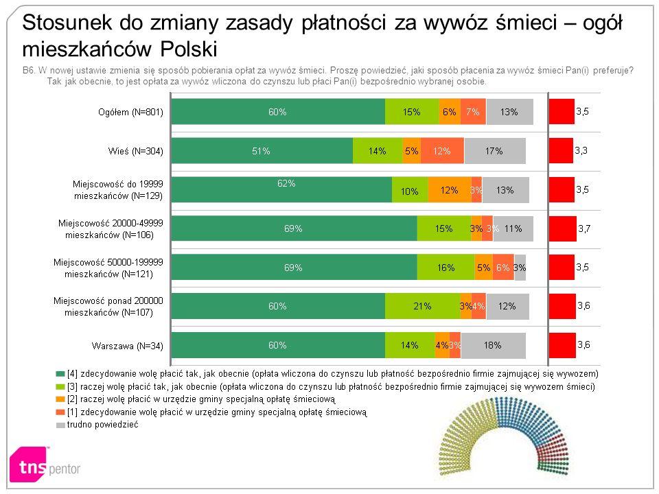 Stosunek do zmiany zasady płatności za wywóz śmieci – ogół mieszkańców Polski B6.