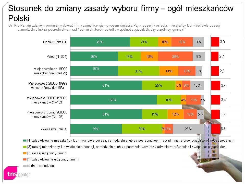 Stosunek do zmiany zasady wyboru firmy – ogół mieszkańców Polski B7.