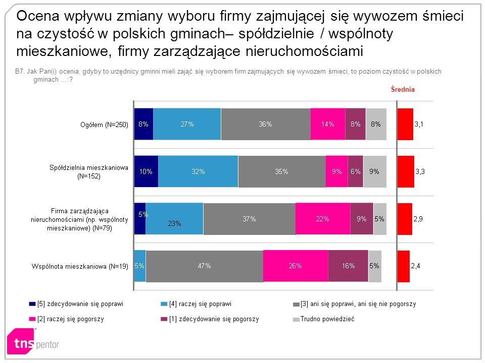 Ocena wpływu zmiany wyboru firmy zajmującej się wywozem śmieci na czystość w polskich gminach– spółdzielnie / wspólnoty mieszkaniowe, firmy zarządzające nieruchomościami B7.