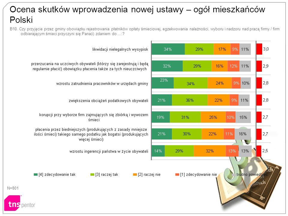 Ocena skutków wprowadzenia nowej ustawy – ogół mieszkańców Polski B10.