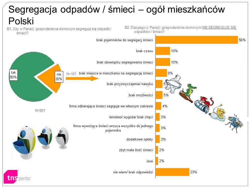 Segregacja odpadów / śmieci – ogół mieszkańców Polski B1.