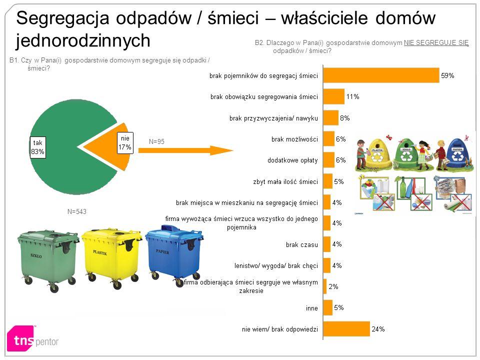 Segregacja odpadów / śmieci – właściciele domów jednorodzinnych B1.