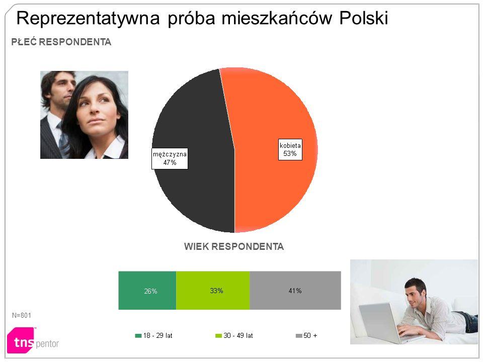 Reprezentatywna próba mieszkańców Polski PŁEĆ RESPONDENTA N=801 WIEK RESPONDENTA