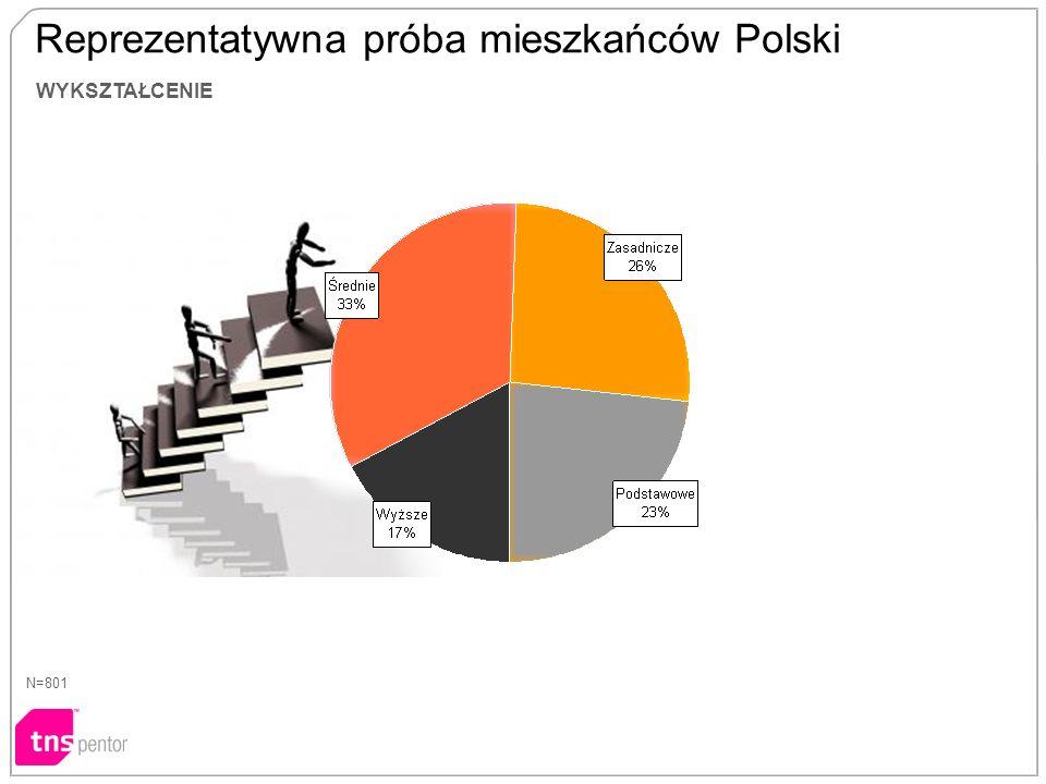 WYKSZTAŁCENIE N=801 Reprezentatywna próba mieszkańców Polski