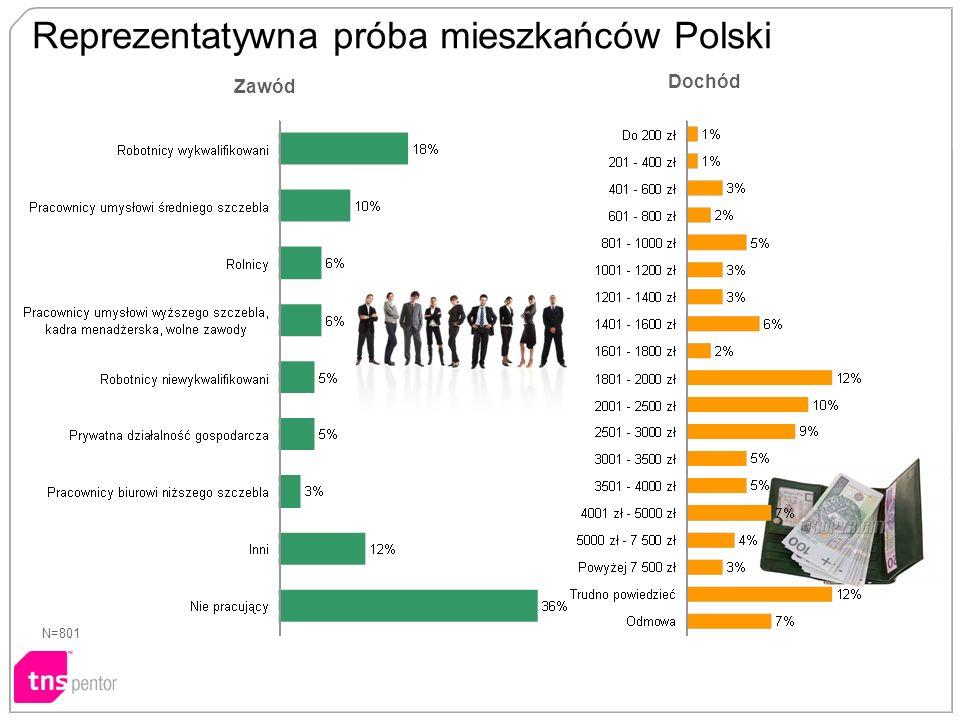 Zawód Dochód N=801 Reprezentatywna próba mieszkańców Polski