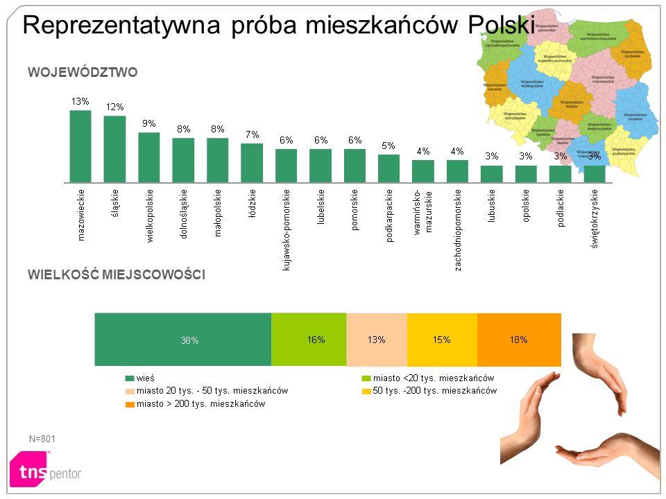 WIELKOŚĆ MIEJSCOWOŚCI N=801 WOJEWÓDZTWO Reprezentatywna próba mieszkańców Polski