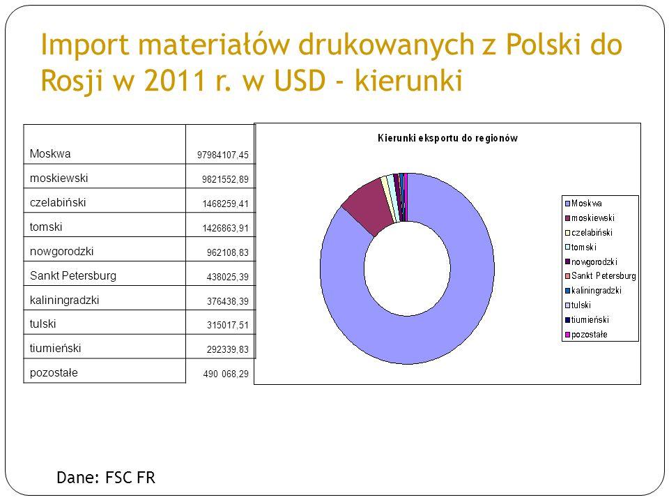 Import materiałów drukowanych z Polski do Rosji w 2011 r. w USD - kierunki Dane: FSC FR Moskwa 97984107,45 moskiewski 9821552,89 czelabiński 1468259,4