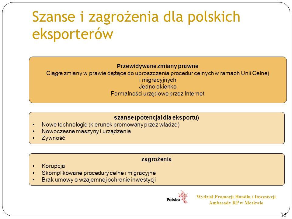 Szanse i zagrożenia dla polskich eksporterów zagrożenia Korupcja Skomplikowane procedury celne i migracyjne Brak umowy o wzajemnej ochronie inwestycji