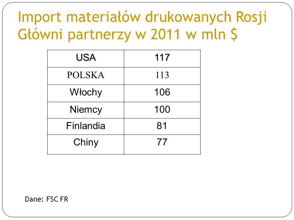 Import materiałów drukowanych Rosji Główni partnerzy w 2011 w mln $ Dane: FSC FR USA117 POLSKA113 Włochy106 Niemcy100 Finlandia81 Chiny77